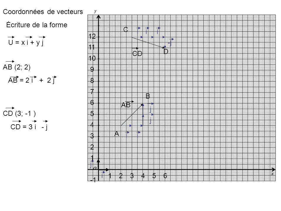 y x O AB CD A B C D 1243 1 2 3 4 7 6 5 10 9 8 5 12 11 6 Coordonnées de vecteurs AB (2; 2) CD (3; -1 ) U = x i + y j Écriture de la forme i j ii AB = 2