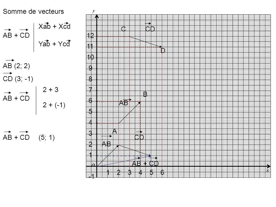 y x O AB CD A B C D 1243 1 2 3 4 7 6 5 10 9 8 5 12 11 6 Somme de vecteurs AB (2; 2) CD (3; -1) AB + CD Xab + Xcd Yab + Ycd AB + CD 2 + 3 2 + (-1) AB +