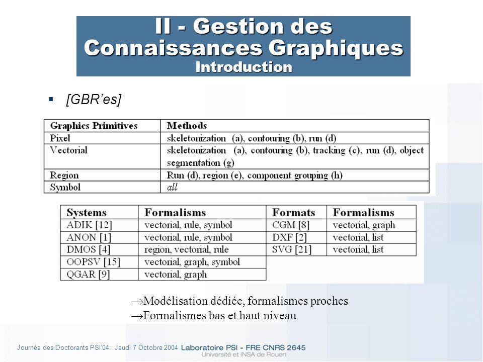 Journée des Doctorants PSI04 : Jeudi 7 Octobre 2004 II - Gestion des Connaissances Graphiques Introduction [GBRes] Modélisation dédiée, formalismes proches Formalismes bas et haut niveau