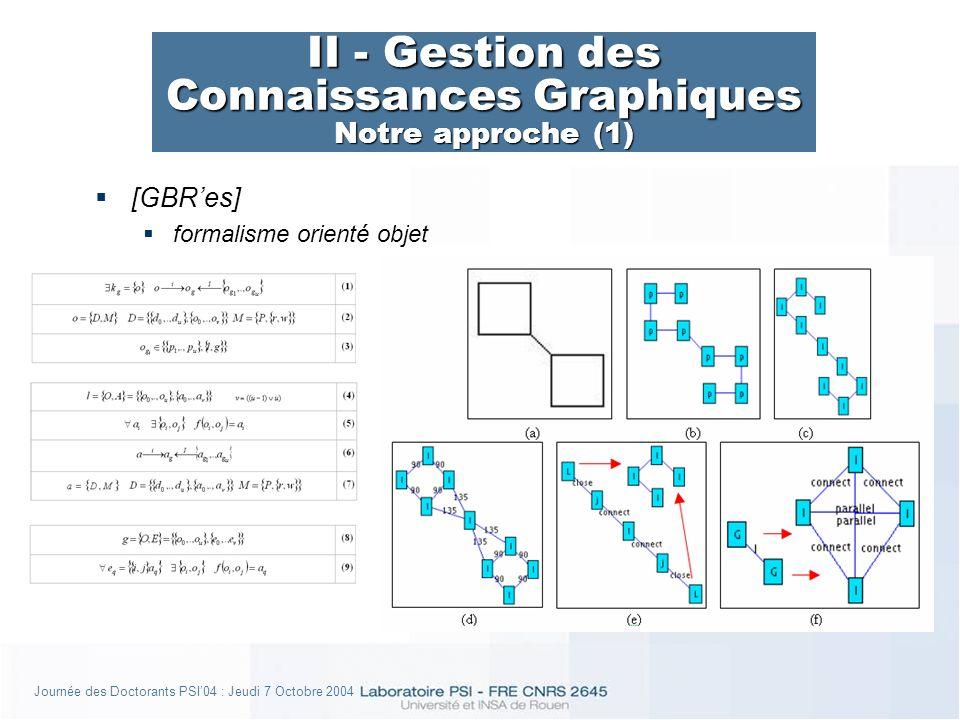 Journée des Doctorants PSI04 : Jeudi 7 Octobre 2004 II - Gestion des Connaissances Graphiques Notre approche (1) [GBRes] formalisme orienté objet