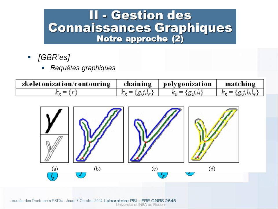 Journée des Doctorants PSI04 : Jeudi 7 Octobre 2004 II - Gestion des Connaissances Graphiques Notre approche (2) [GBRes] Requêtes graphiques
