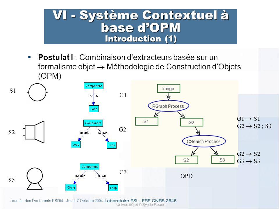 Journée des Doctorants PSI04 : Jeudi 7 Octobre 2004 VI - Système Contextuel à base dOPM Introduction (1) S1 S2 S3 G1 G2 G3 G1 S1 G2 S2 ; S3 G2 S2 G3 S3 OPD Postulat I : Combinaison dextracteurs basée sur un formalisme objet Méthodologie de Construction dObjets (OPM)