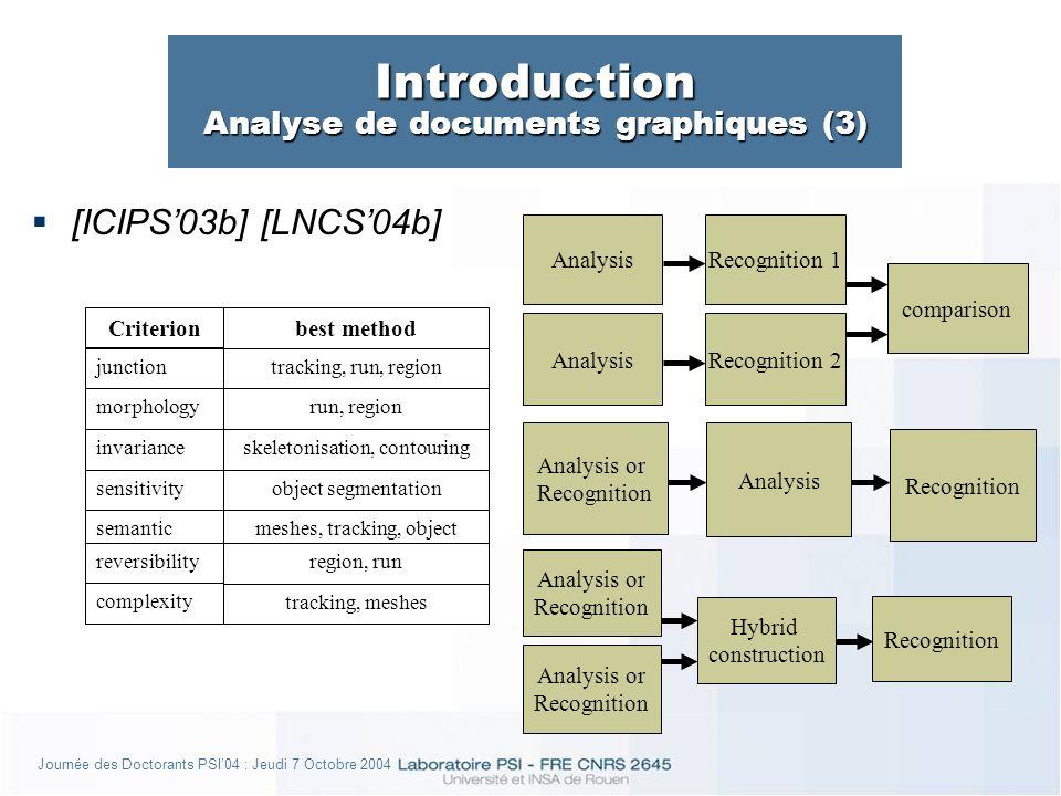 Journée des Doctorants PSI04 : Jeudi 7 Octobre 2004 VI - Système Contextuel à base dOPM rsOPM (2) rsOPM Traitements Base de Connaissances Objets et Règles Règles Objets, Paramètres, et Règles [CIFED04b] [ELCVIAes] [TSes]