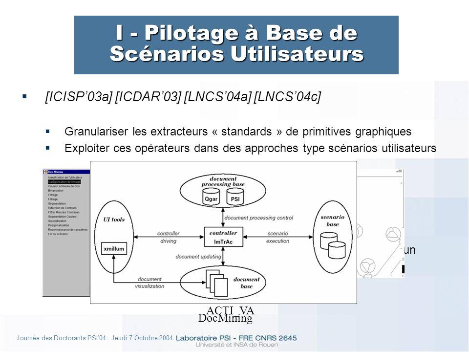 Journée des Doctorants PSI04 : Jeudi 7 Octobre 2004 I - Pilotage à Base de Scénarios Utilisateurs [ICISP03a] [ICDAR03] [LNCS04a] [LNCS04c] Granulariser les extracteurs « standards » de primitives graphiques Exploiter ces opérateurs dans des approches type scénarios utilisateurs (+) Adaptabilité des systèmes (-) Aspect déterministe (pas danalyse du contexte) (-) Combinaison limitée, absence de formalisme graphique commun ACTI_VA DocMining