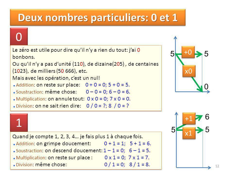 12 Deux nombres particuliers: 0 et 1 0 0 Le zéro est utile pour dire quil ny a rien du tout: jai 0 bonbons.