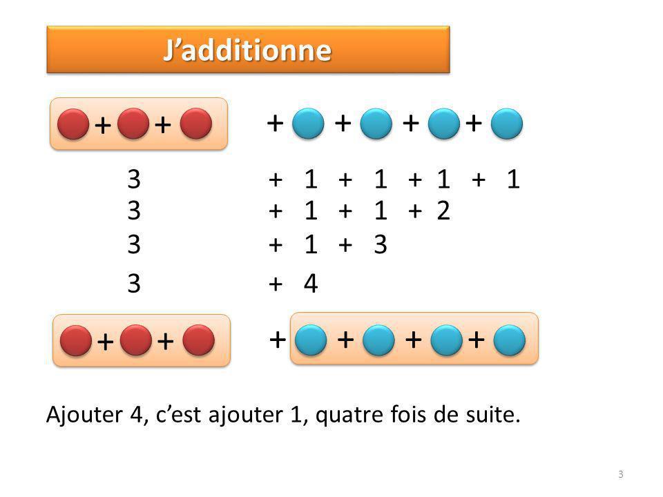 3 JadditionneJadditionne 3 + 1 + 1 + 1 + 1 + + ++++ 3 + 1 + 1 + 2 3 + 1 + 3 3 + 4 + + ++++ Ajouter 4, cest ajouter 1, quatre fois de suite.