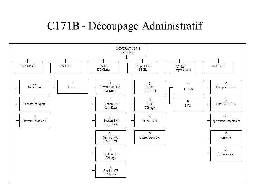 C171B - Découpage Administratif A Frais fixes B Etudes & Appui P Travaux Division IT GENERAL D Travaux & TPA Tertiaire TS-OM E Travaux F Section PM Inst.