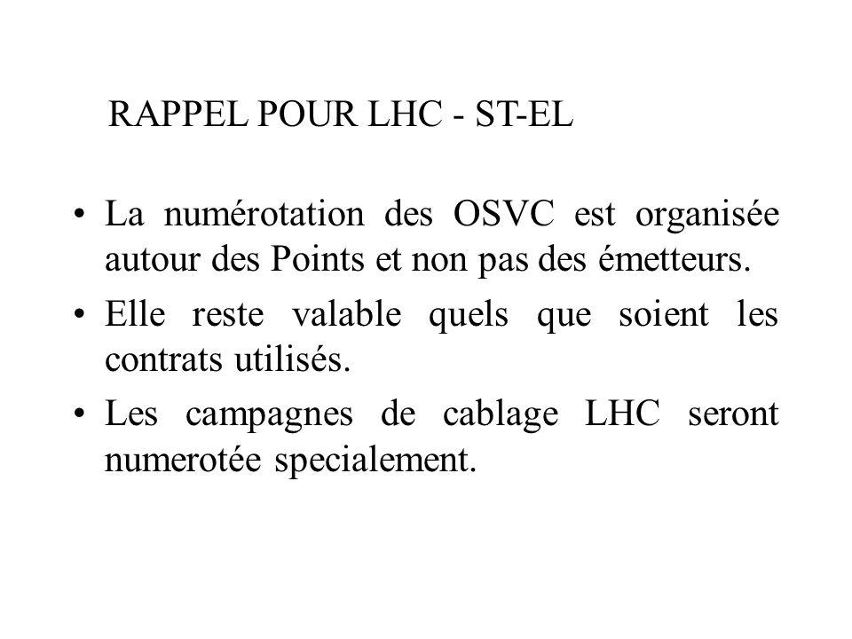 La numérotation des OSVC est organisée autour des Points et non pas des émetteurs.
