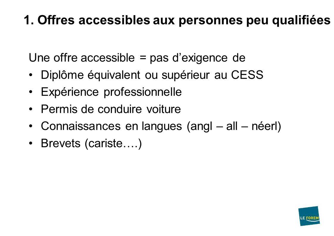 1. Offres accessibles aux personnes peu qualifiées Une offre accessible = pas dexigence de Diplôme équivalent ou supérieur au CESS Expérience professi
