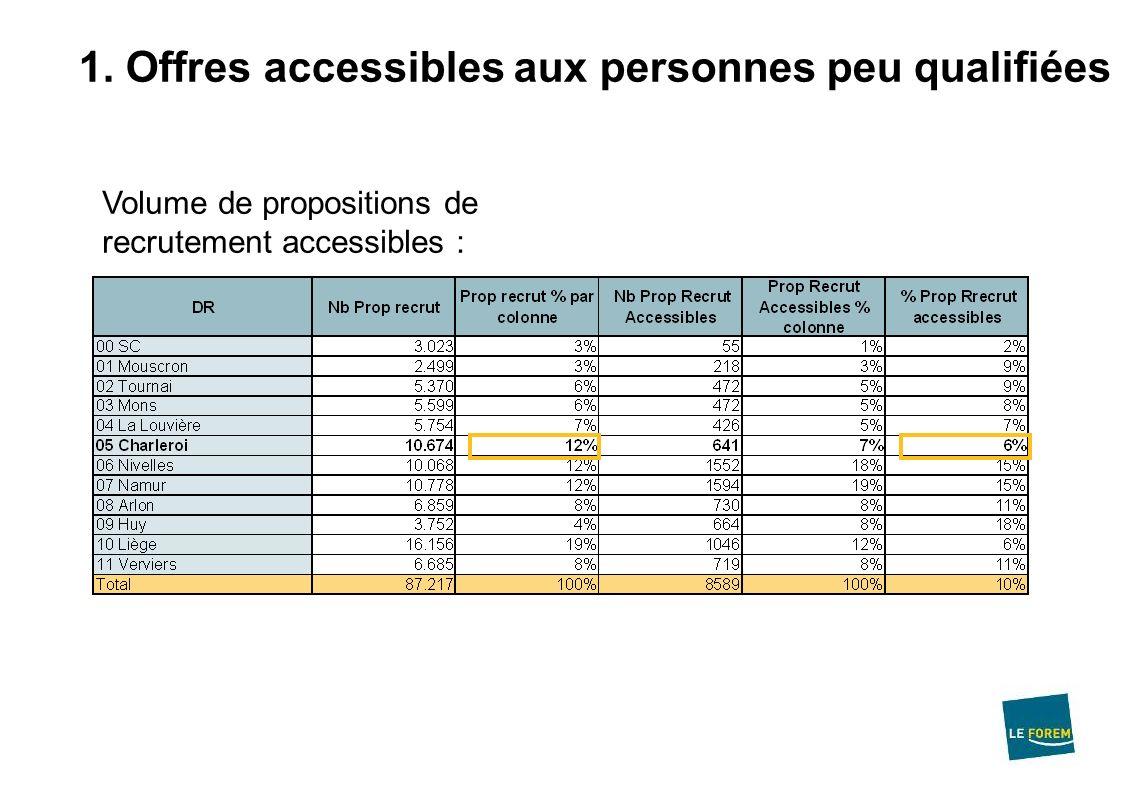 1. Offres accessibles aux personnes peu qualifiées Volume de propositions de recrutement accessibles :