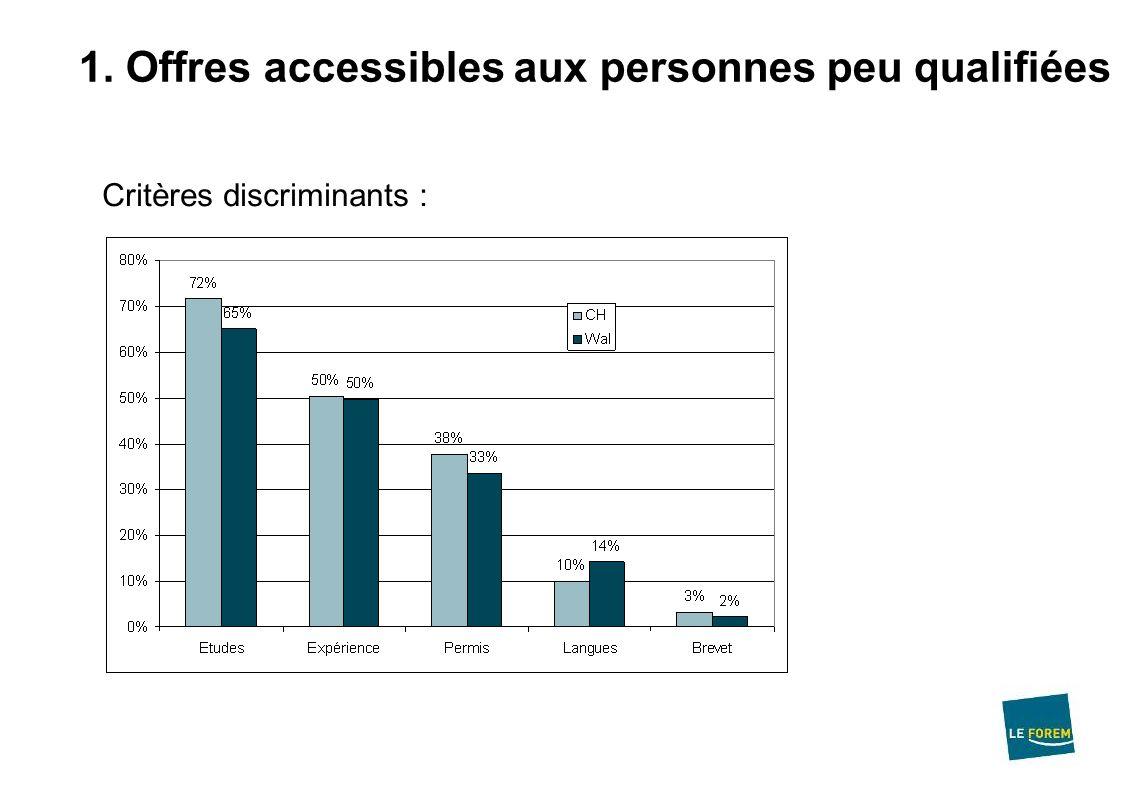 1. Offres accessibles aux personnes peu qualifiées Critères discriminants :