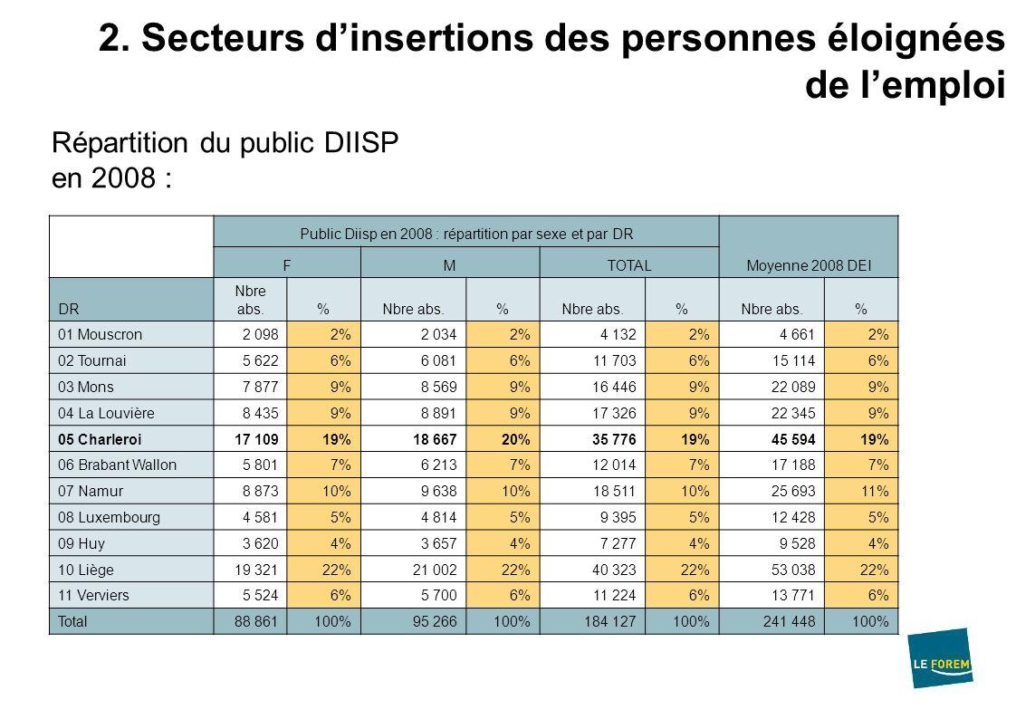 2. Secteurs dinsertions des personnes éloignées de lemploi Public Diisp en 2008 : répartition par sexe et par DR Moyenne 2008 DEI FMTOTAL DR Nbre abs.