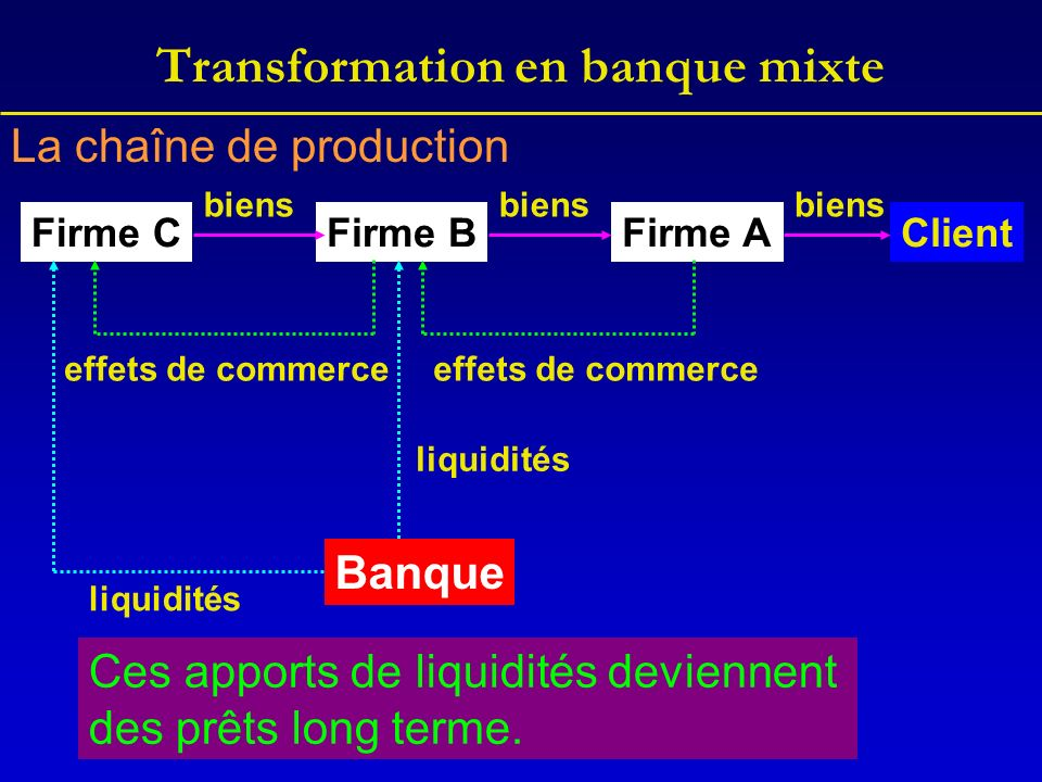 Transformation en banque mixte ClientFirme CFirme BFirme A biens biens effets de commerce Banque liquidités Ces apports de liquidités deviennent des p
