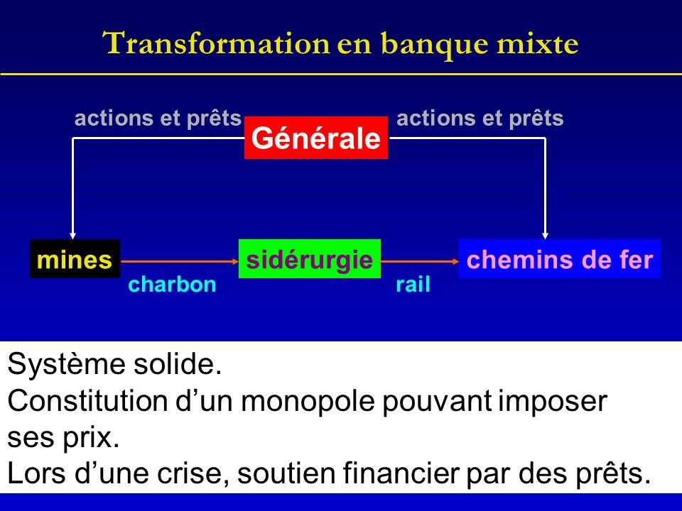 Transformation en banque mixte Générale minessidérurgiechemins de fer charbonrail actions et prêts Système solide. Constitution dun monopole pouvant i