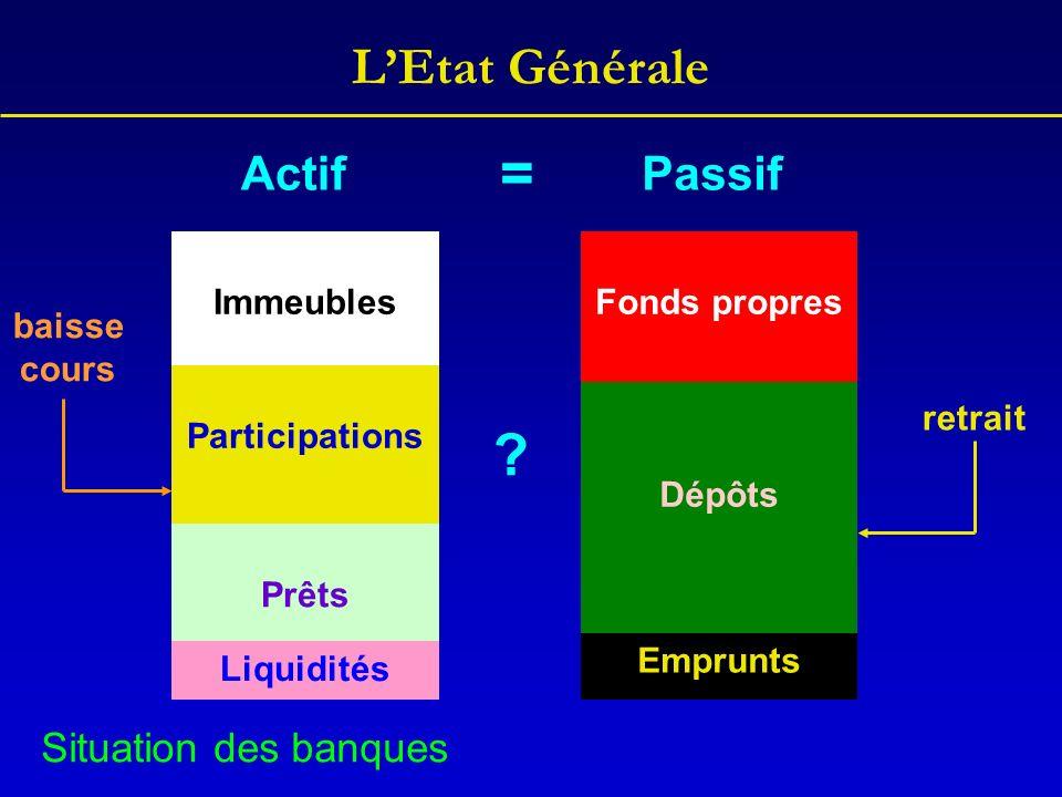 Participations Immeubles Fonds propres Immeubles Participations LEtat Générale Prêts Dépôts Emprunts ActifPassif Liquidités Situation des banques bais