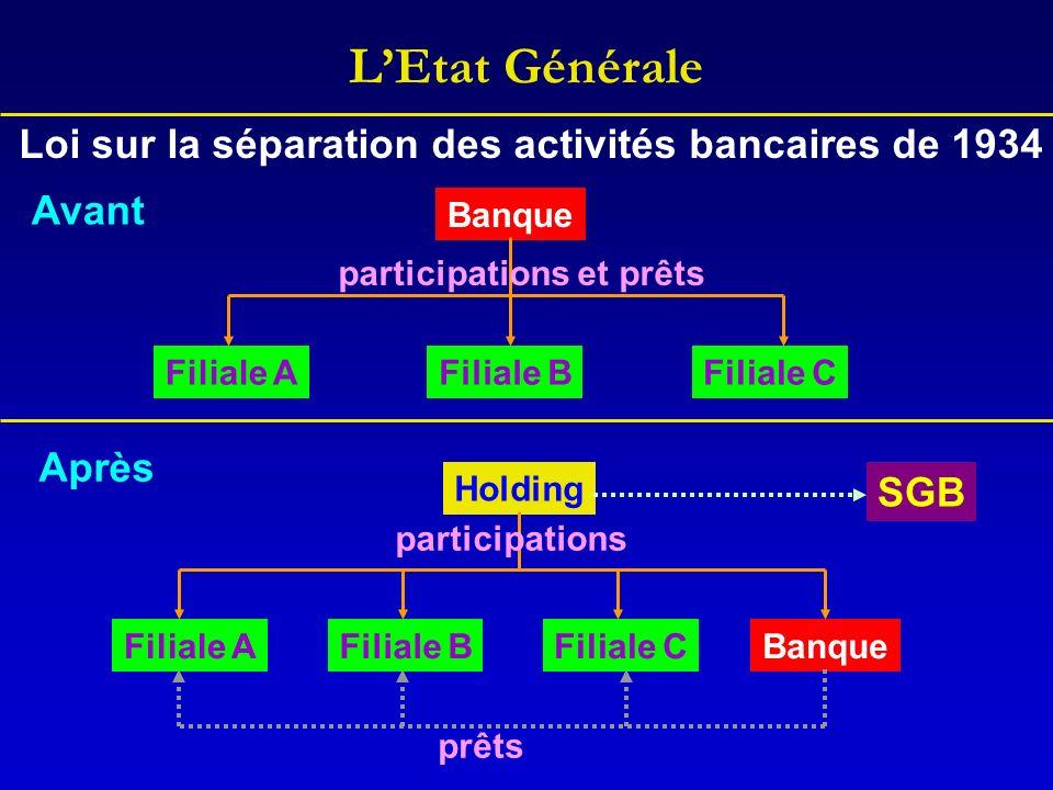 LEtat Générale Banque Loi sur la séparation des activités bancaires de 1934 Filiale AFiliale BFiliale C Avant Après BanqueFiliale AFiliale BFiliale C