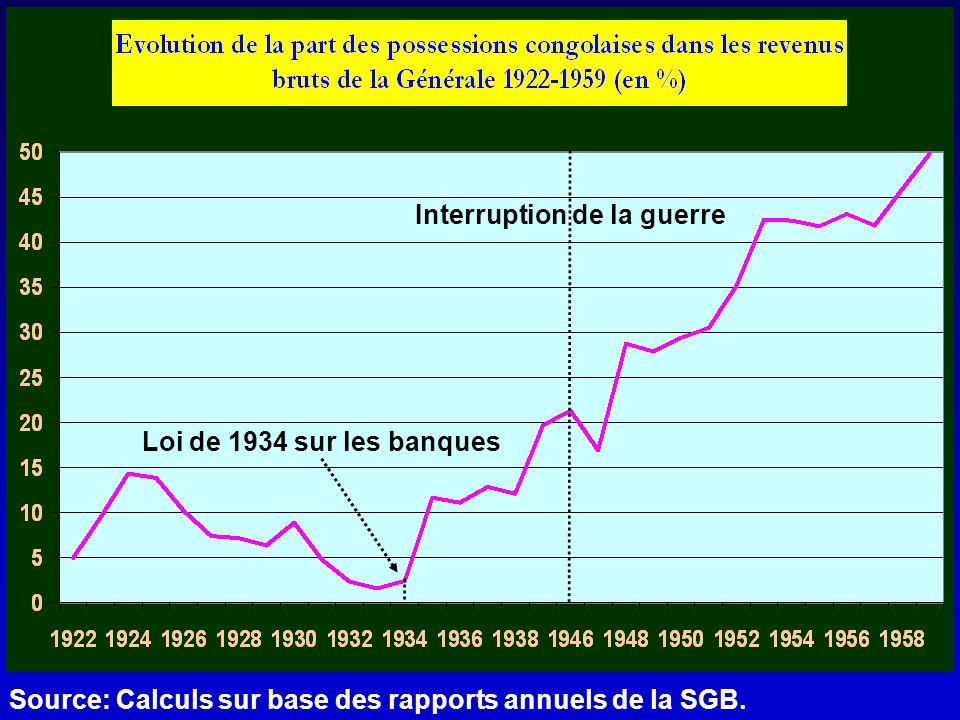 Source: Calculs sur base des rapports annuels de la SGB. Loi de 1934 sur les banques Interruption de la guerre