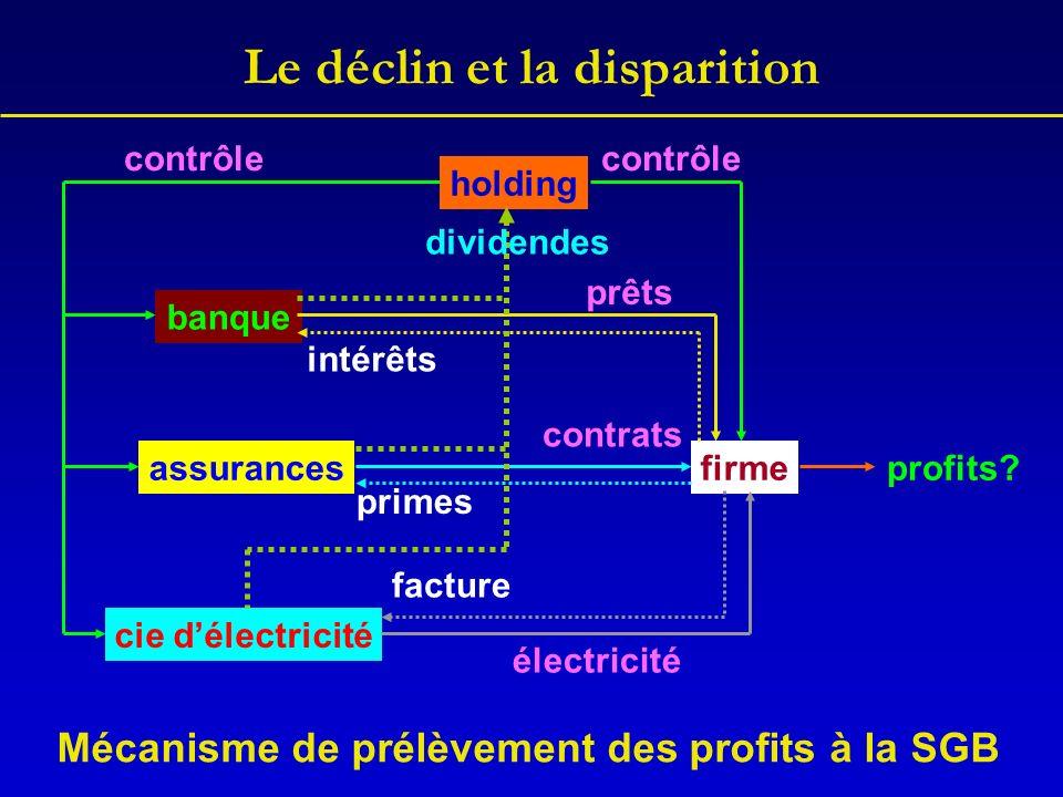 Le déclin et la disparition banque cie délectricité assurancesfirme holding contrôlecontrôle prêts contrats électricité intérêts facture profits? divi