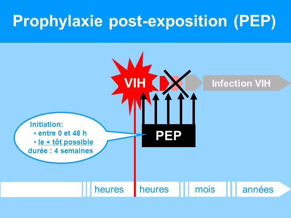 11 Prophylaxie post-exposition (PEP) Infection VIH années moisheures VIH PEP Initiation: entre 0 et 48 h le + tôt possible durée : 4 semaines