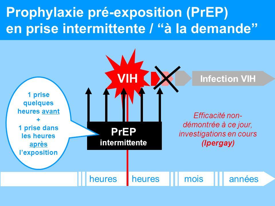 12 Prophylaxie pré-exposition (PrEP) en prise intermittente / à la demande Infection VIH années moisheures VIH PrEP intermittente 1 prise quelques heu