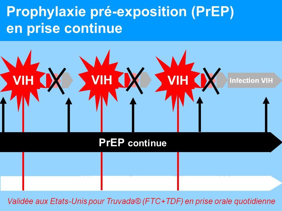 13 Prophylaxie pré-exposition (PrEP) en prise continue années moisheures Infection VIH VIH PrEP continue Validée aux Etats-Unis pour Truvada® (FTC+TDF