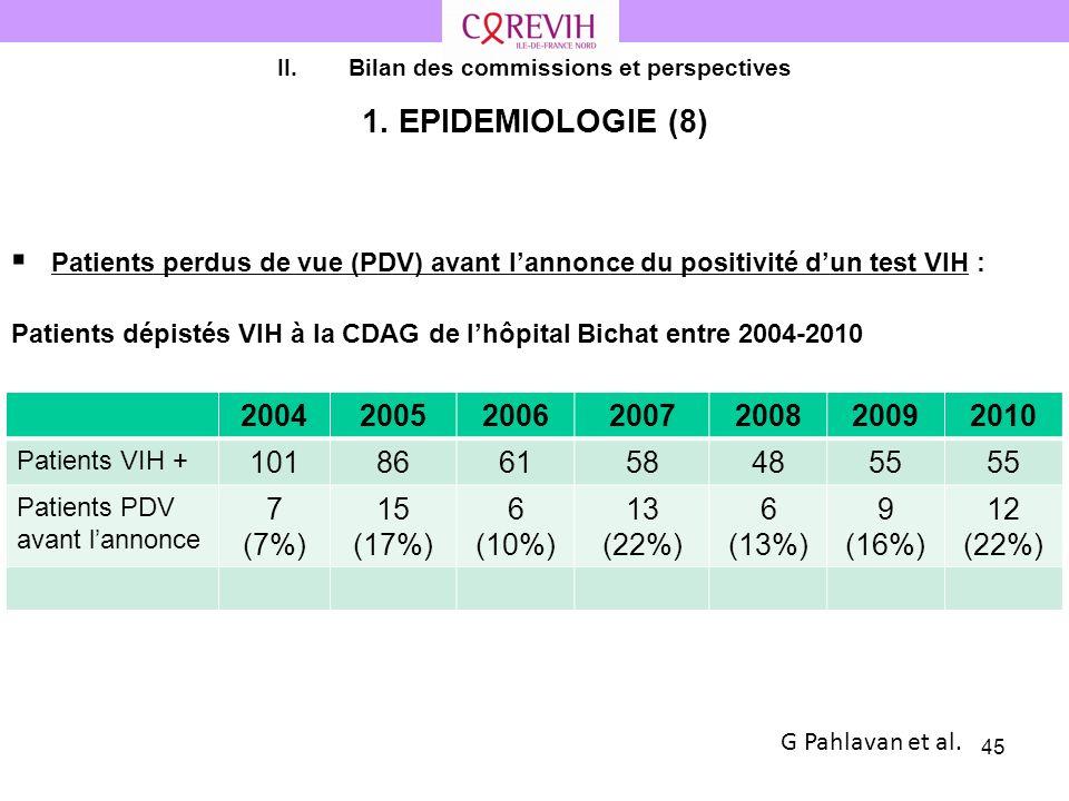 45 II.Bilan des commissions et perspectives 1. EPIDEMIOLOGIE (8) Patients perdus de vue (PDV) avant lannonce du positivité dun test VIH : Patients dép