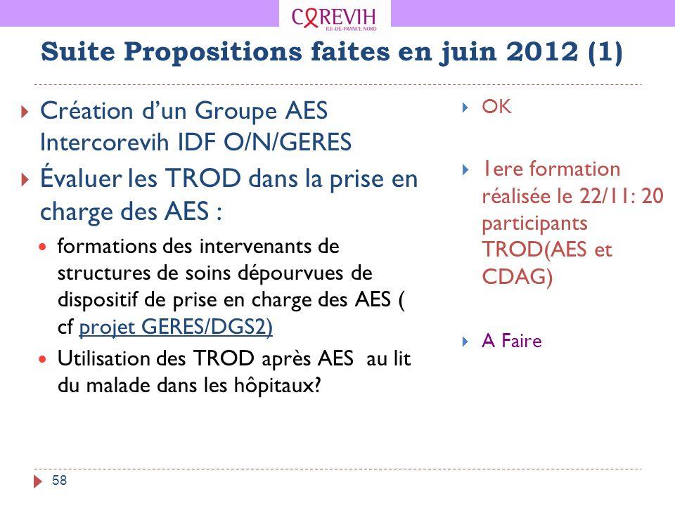 58 Suite Propositions faites en juin 2012 (1) Création dun Groupe AES Intercorevih IDF O/N/GERES Évaluer les TROD dans la prise en charge des AES : fo