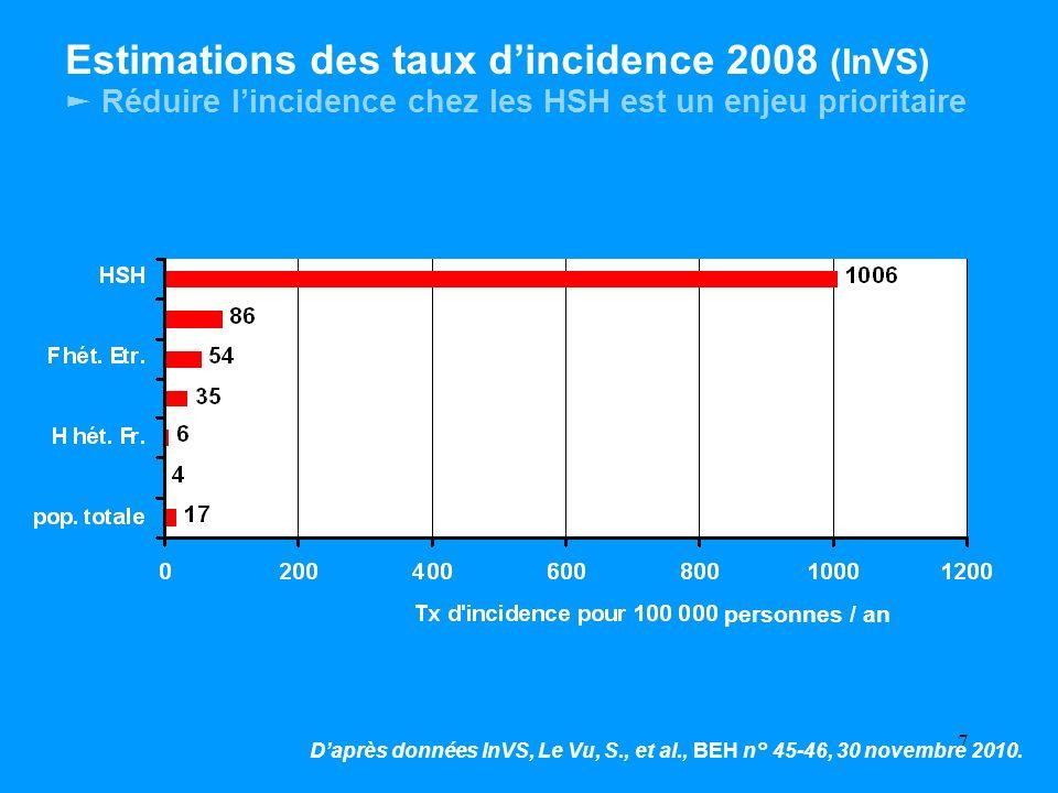 7 Estimations des taux dincidence 2008 (InVS) Réduire lincidence chez les HSH est un enjeu prioritaire Daprès données InVS, Le Vu, S., et al., BEH n°