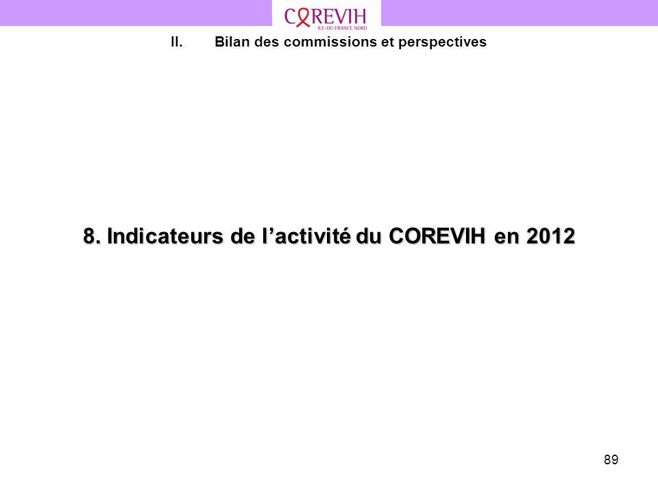 89 8. Indicateurs de lactivité du COREVIH en 2012 II.Bilan des commissions et perspectives