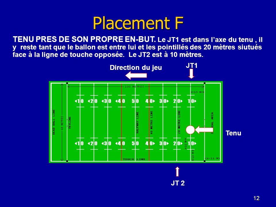12 Placement F Tenu Direction du jeu JT 2 JT1 TENU PRES DE SON PROPRE EN-BUT. Le JT1 est dans laxe du tenu, il y reste tant que le ballon est entre lu