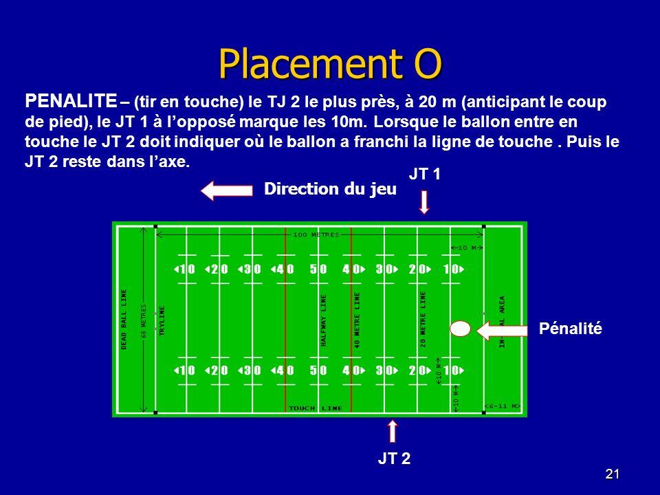 21 Placement O JT 2 JT 1 Pénalité Direction du jeu PENALITE – (tir en touche) le TJ 2 le plus près, à 20 m (anticipant le coup de pied), le JT 1 à lop