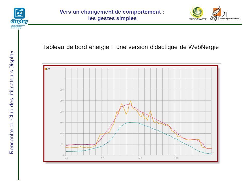 Vers un changement de comportement : les gestes simples Rencontre du Club des utilisateurs Display Tableau de bord énergie : une version didactique de WebNergie