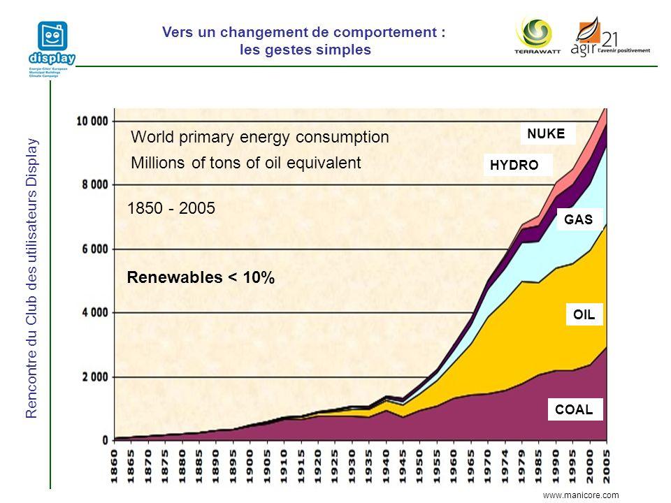 Vers un changement de comportement : les gestes simples Rencontre du Club des utilisateurs Display www.manicore.com World primary energy consumption Millions of tons of oil equivalent COAL OIL GAS HYDRO NUKE 1850 - 2005 Renewables < 10%