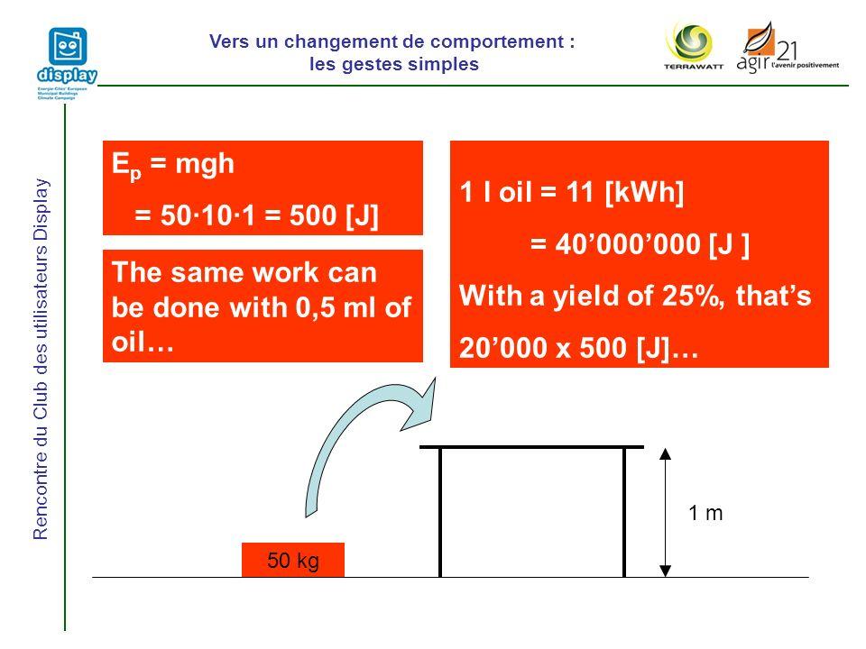 Vers un changement de comportement : les gestes simples Rencontre du Club des utilisateurs Display 50 kg 1 m E p = mgh = 50·10·1 = 500 [J] 1 l oil = 11 [kWh] = 40000000 [J ] With a yield of 25%, thats 20000 x 500 [J]… The same work can be done with 0,5 ml of oil…