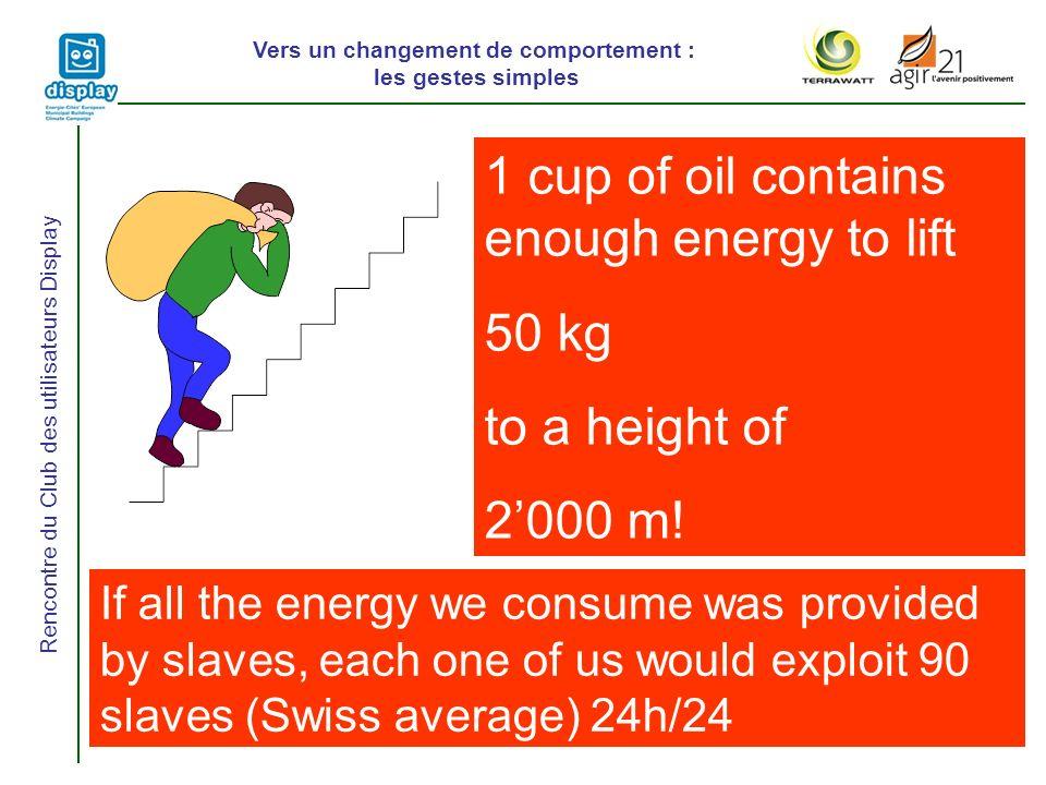 Vers un changement de comportement : les gestes simples Rencontre du Club des utilisateurs Display 1 cup of oil contains enough energy to lift 50 kg t
