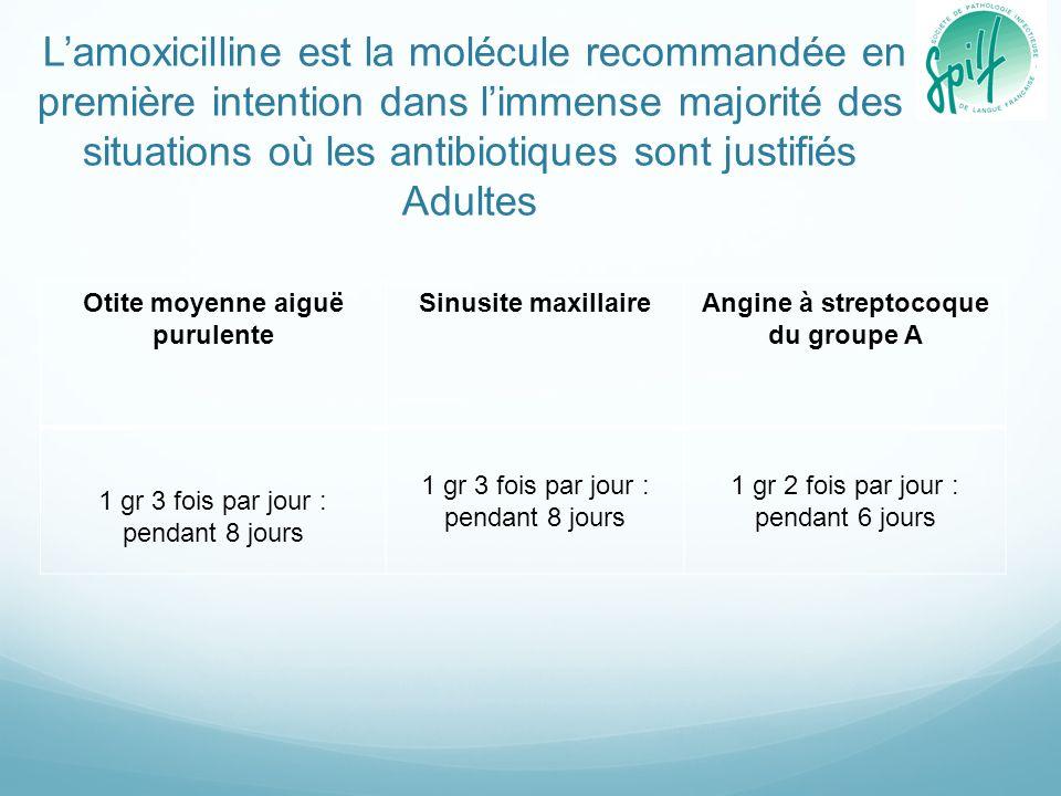 Les exceptions à lamoxicilline en première ligne Situations cliniques OMA purulente + conjonctivite Amoxicilline/ac-clavulanique 80 mg/kg/j en 2 ou 3 prises sans dépasser la posologie adulte 3 gr/j Sinusite frontale Enfant : amoxicilline/ac-clavulanique 80 mg/kg/j en 2 ou 3 prises sans dépasser la posologie adulte 3 gr/j Adulte : amoxicilline/ac-clavulanique 3 gramme par jour en 3 prises