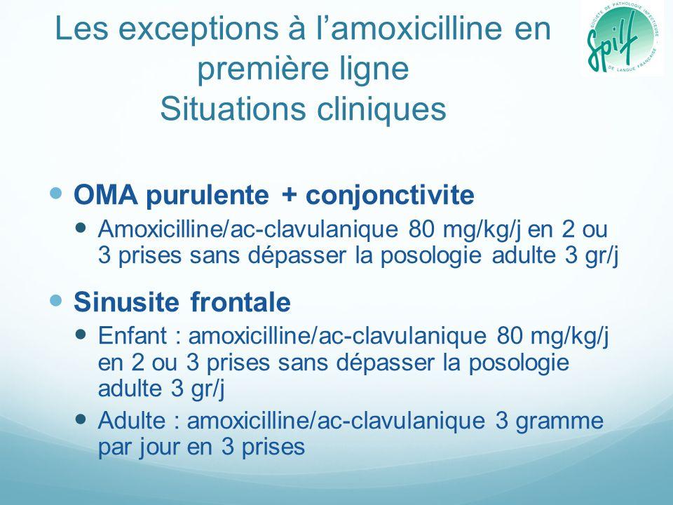 Les exceptions à lamoxicilline en première ligne Allergie aux pénicillines (1) OMA purulente ou sinusite, ou angine en cas dallergie aux pénicillines sans allergie aux céphalosporines Enfant : cefpodoxime 8 mg/kg/j en 2 prises par jour sans dépasser la dose adulte Durée 5 jours pour langine Identique à lamoxicilline pour les autres indications Adulte Cefpodoxime 400 mg/j en 2 prises par jour pour les otites et sinusites (durée identique à lamoxicilline) 200 mg/j en 2 prises par jour pour les angines (durée 5 jours) Céfuroxime-axétil : 500 mg en 2 prises par jour Durée 4 jours pour langine Durée identique à lamoxicilline pour les autres indications
