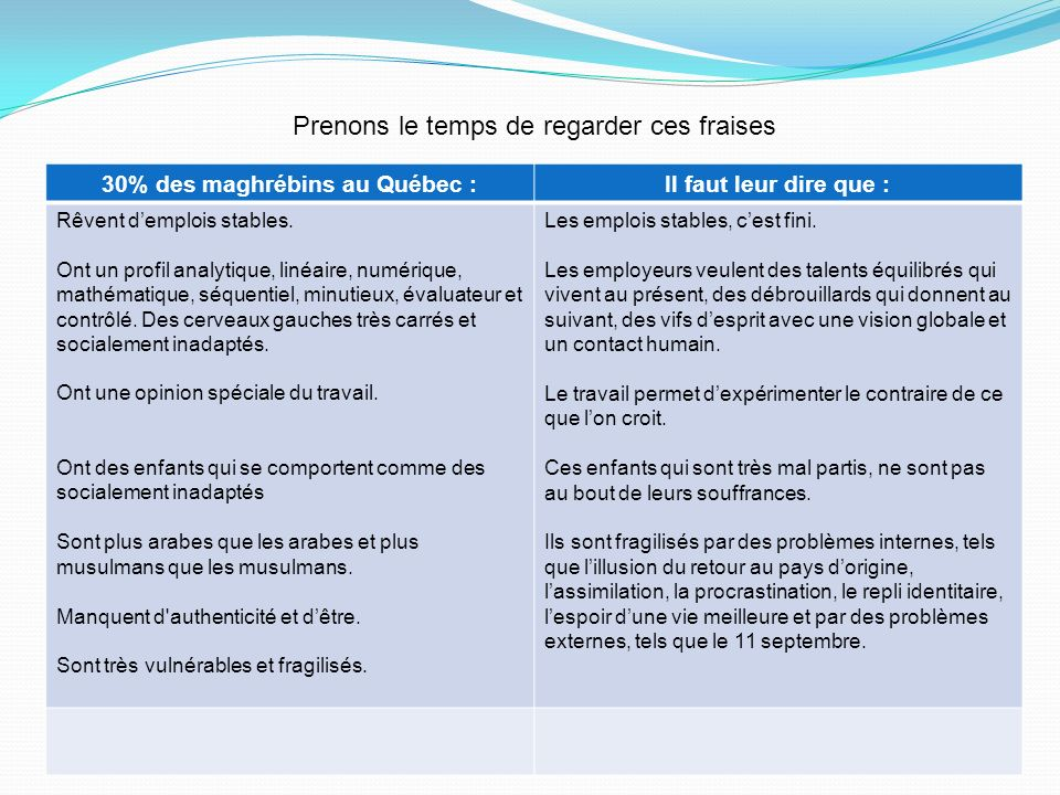 30% des maghrébins au Québec :Il faut leur dire que : Rêvent demplois stables. Ont un profil analytique, linéaire, numérique, mathématique, séquentiel