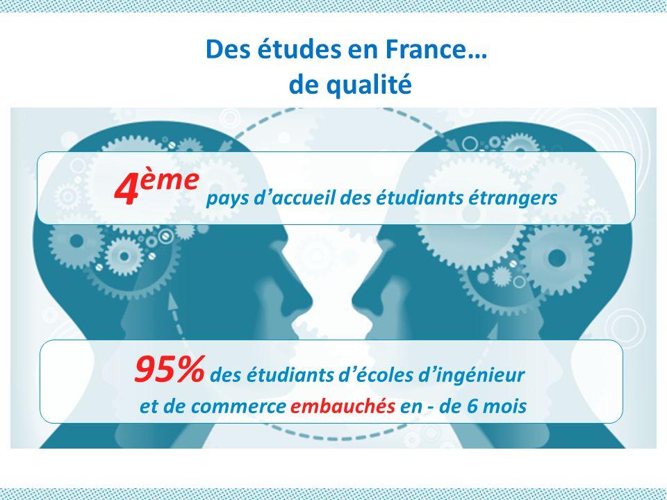 Des études en France… de qualité 4 ème pays daccueil des étudiants étrangers 95% des étudiants décoles dingénieur et de commerce embauchés en - de 6 m