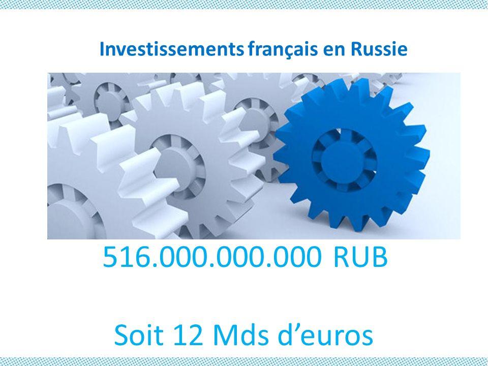 Investissements français en Russie 516.000.000.000 RUB Soit 12 Mds deuros