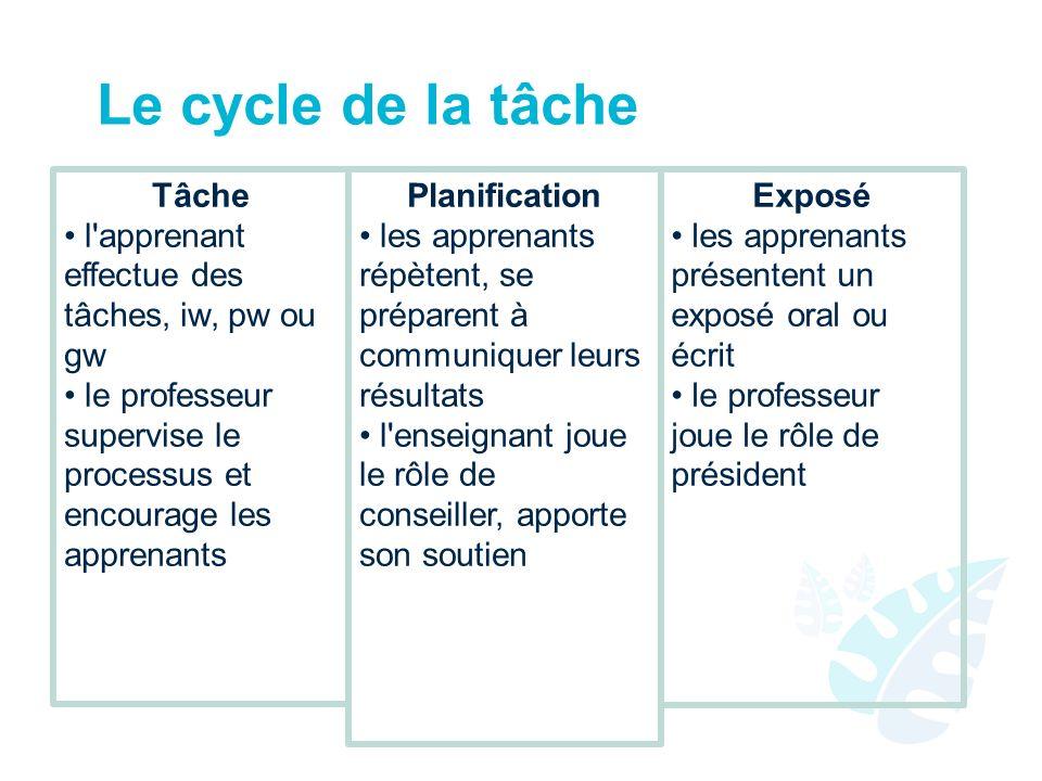 Le cycle de la tâche Tâche l'apprenant effectue des tâches, iw, pw ou gw le professeur supervise le processus et encourage les apprenants Planificatio