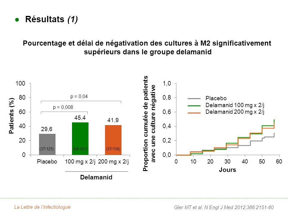 Résultats (1) Pourcentage et délai de négativation des cultures à M2 significativement supérieurs dans le groupe delamanid Gler MT et al.