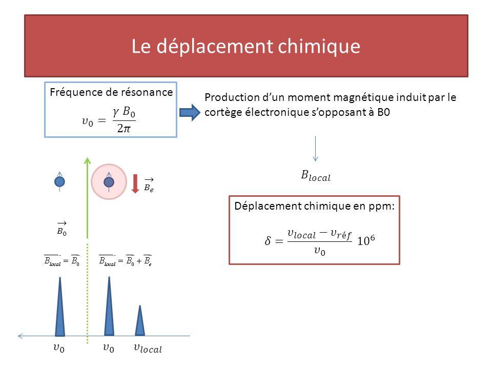 Le couplage scalaire Interaction magnétique entre les noyaux : létat de spin dun noyaux peut affecter son voisin.