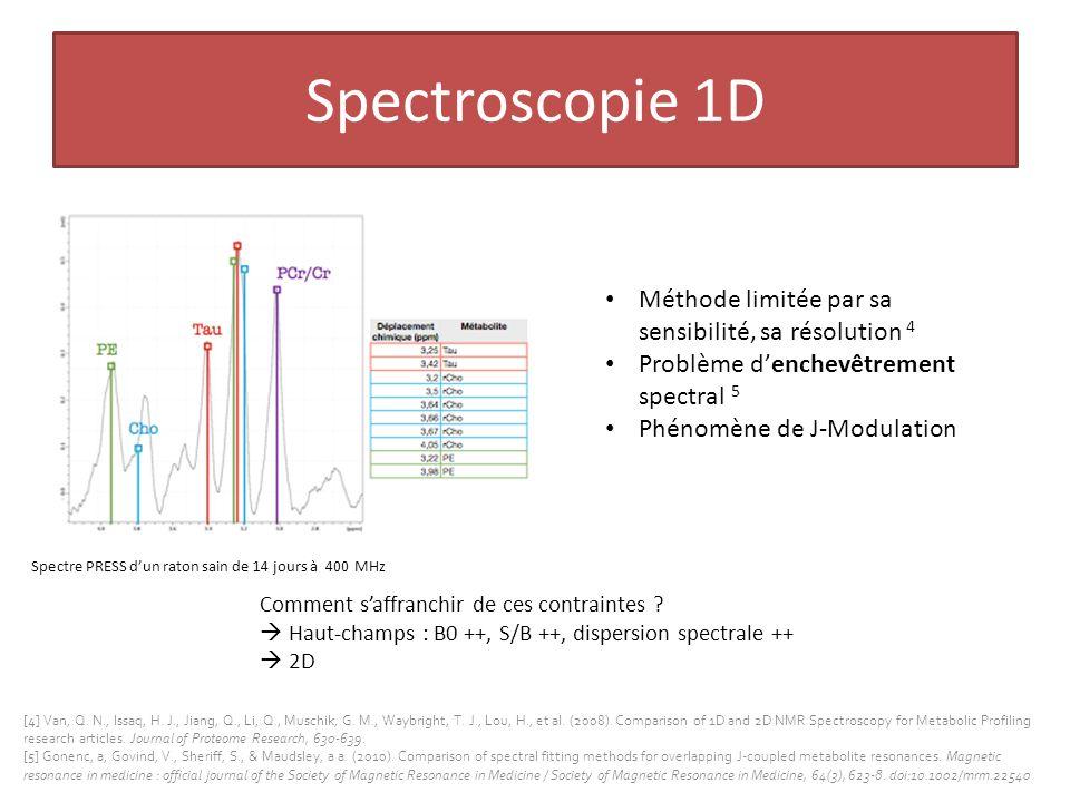 Objectif de la thèse Quantifier de manière fiable un maximum de métabolites/ composants biochimique Saffranchir des contraintes de SRM 1D in vivo Méthode SRM 2D in vivo quantitative