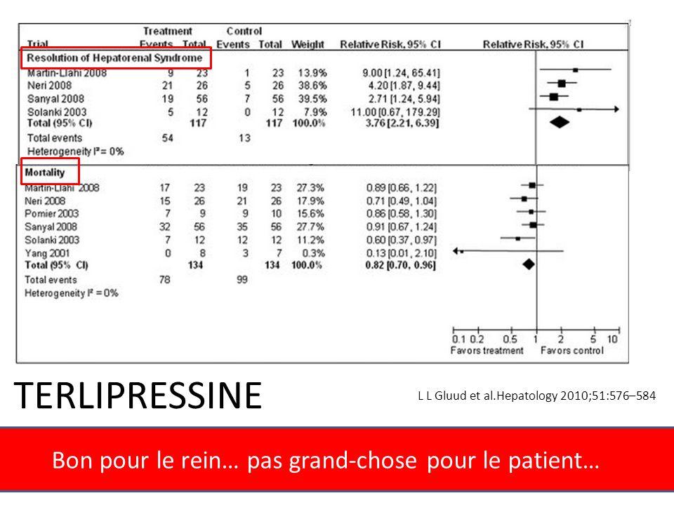 Bon pour le rein… pas grand-chose pour le patient… TERLIPRESSINE L L Gluud et al.Hepatology 2010;51:576–584