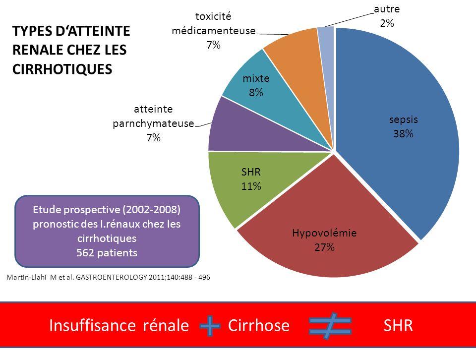 Insuffisance rénale Cirrhose SHR Martin-Llahi M et al. GASTROENTEROLOGY 2011;140:488 - 496 Etude prospective (2002-2008) pronostic des I.rénaux chez l