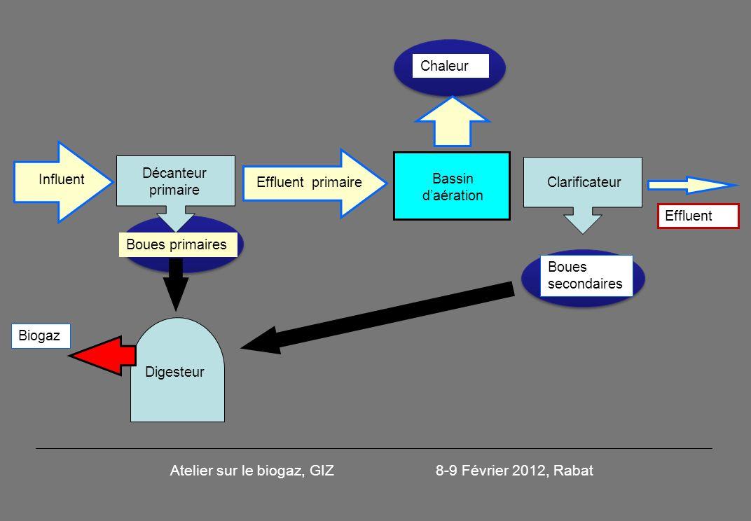 Décanteur primaire Bassin daération Chaleur Boues secondaires Effluent Biogaz Influent Digesteur Boues primaires Effluent primaire Clarificateur Atelier sur le biogaz, GIZ 8-9 Février 2012, Rabat