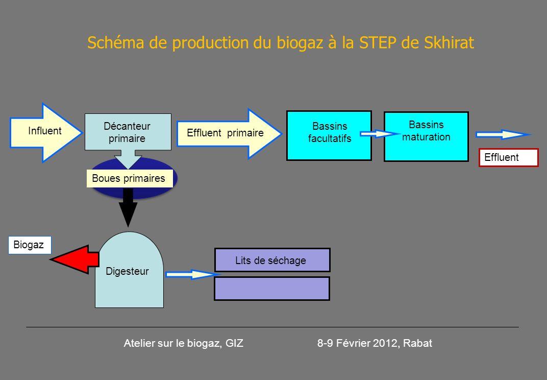 Décanteur primaire Bassins facultatifs Effluent Biogaz Influent Digesteur Boues primaires Effluent primaire Bassins maturation Atelier sur le biogaz, GIZ 8-9 Février 2012, Rabat Schéma de production du biogaz à la STEP de Skhirat Lits de séchage
