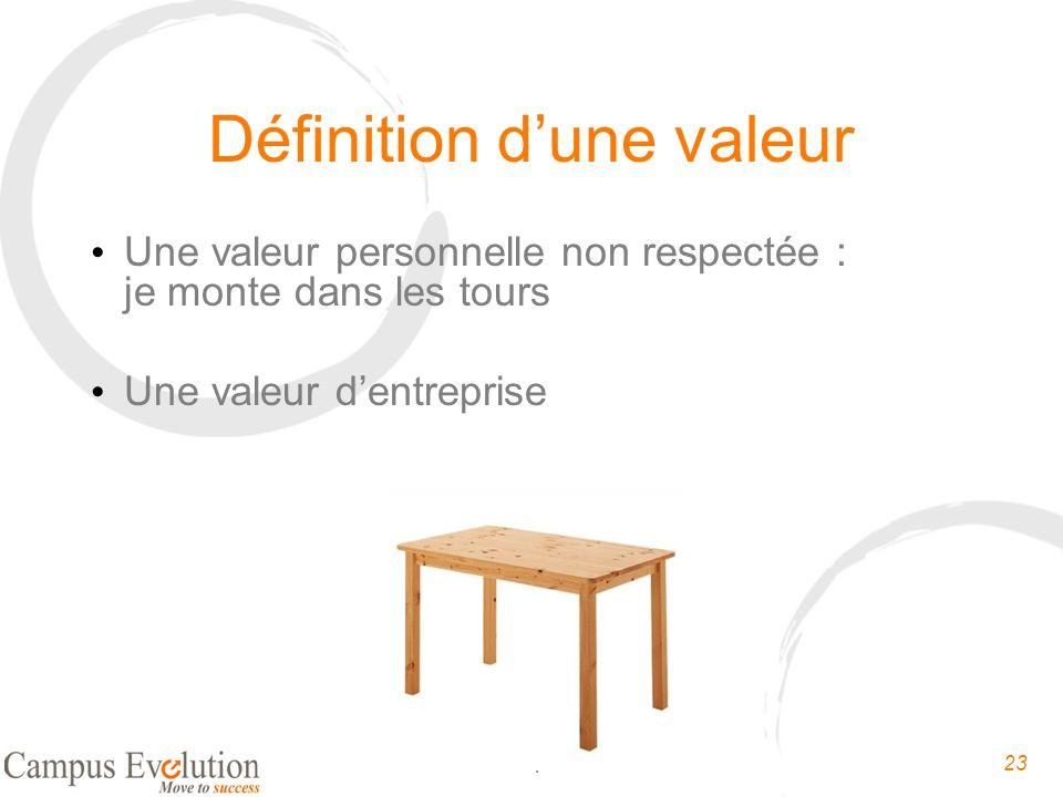 23 Oser-entreprendre.fr Définition dune valeur Une valeur personnelle non respectée : je monte dans les tours Une valeur dentreprise