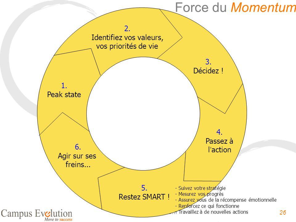 26 Oser-entreprendre.fr 2. Identifiez vos valeurs, vos priorités de vie 1. Peak state 3. Décidez ! 4. Passez à laction 5. Restez SMART ! 6. Agir sur s